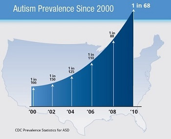 WHAT IS AUTISM? | Heal the World Behavioral Services